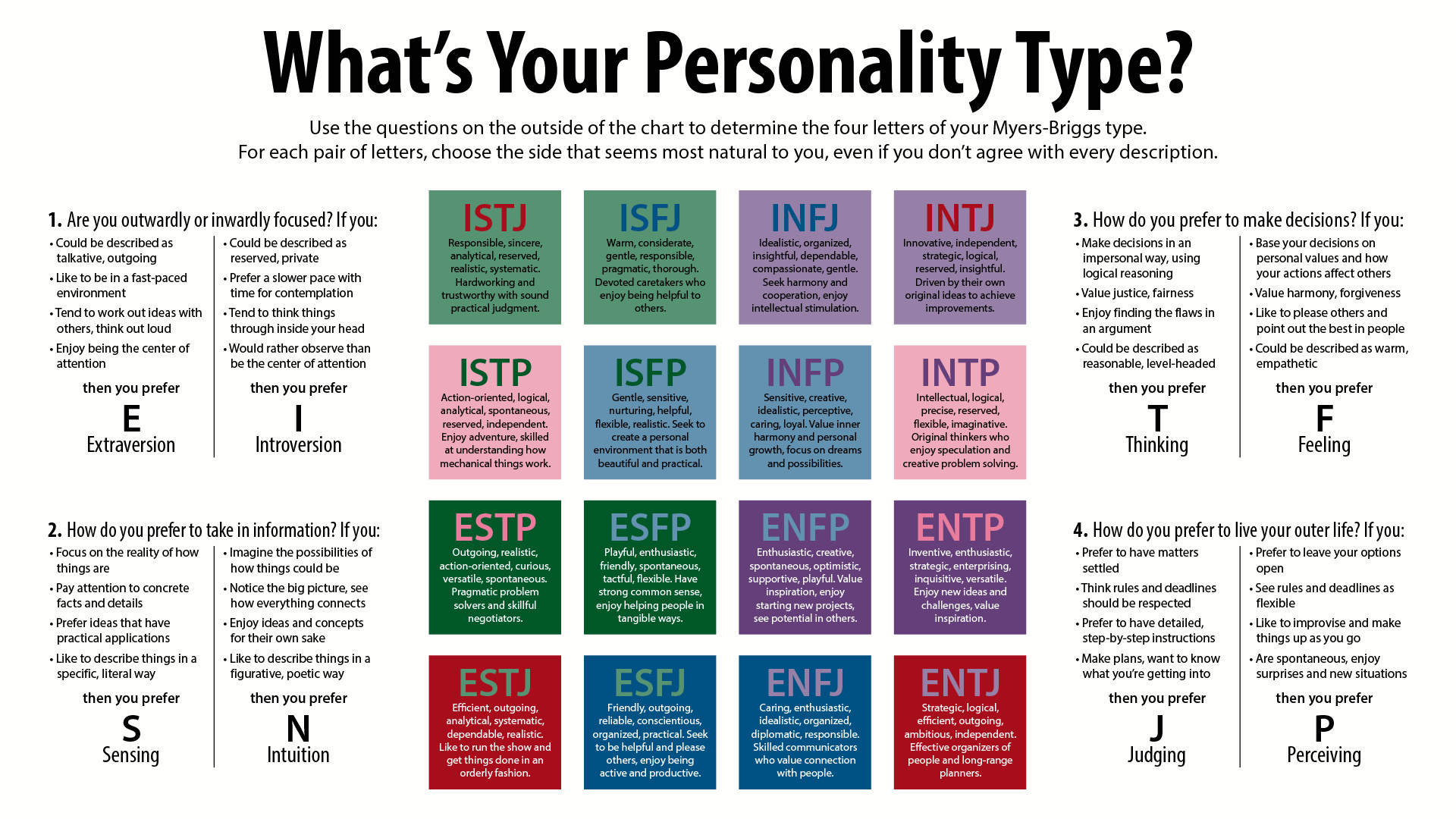 Different Personalities